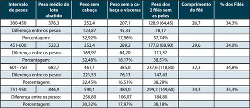 Tabela de Intervalo de pesos